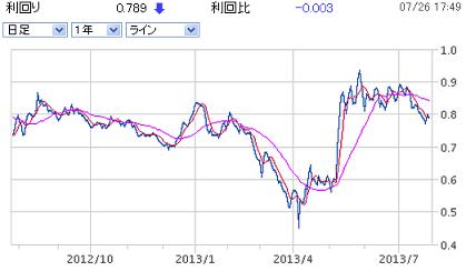 japanbond10y20130726.png