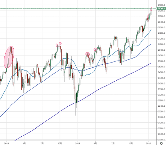 nydow20200118-3